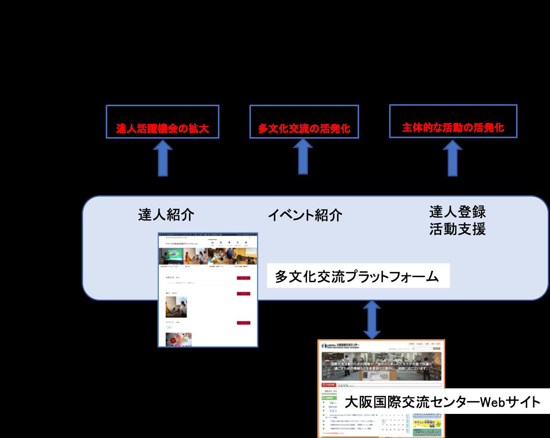 多文化交流プラットフォーム概念図
